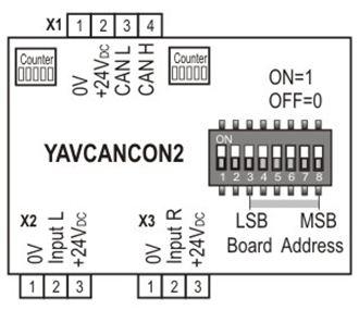 YAVCANCON2 block